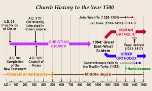 Slik er man vant til å se kirkehistorien. En kirke til splittelsen med den Østromerske. Lenge etter dette kommer så reformasjonen. Men er dette sannheten? Hvorfor har man beleilig glemt alle de kristne som måtte gjemme seg i denne tiden?